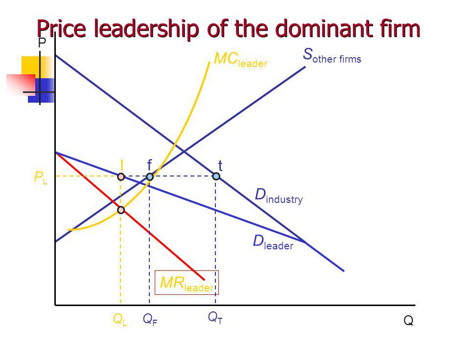 P Q S other firms D industry D leader PLPL MR leader MC leader QLQL QFQF QTQT f t l Price leadership of the dominant firm