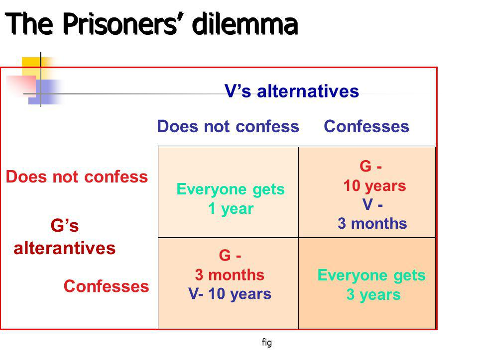 fig The Prisoners dilemma Does not confessConfesses Does not confess Confesses Vs alternatives Gs alterantives Everyone gets 1 year Everyone gets 3 years G - 3 months V- 10 years G - 10 years V - 3 months