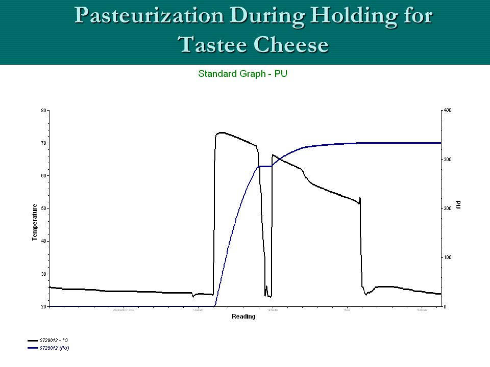 Pasteurization During Holding for Tastee Cheese