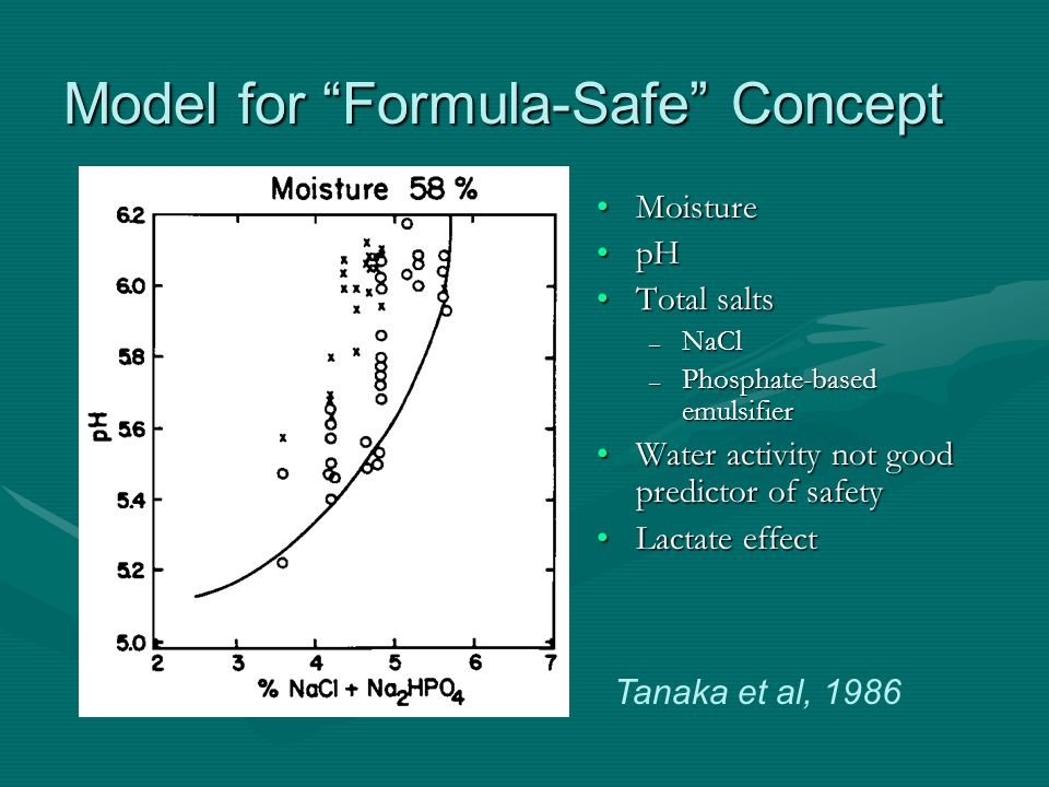 Model for Formula-Safe Concept Moisture pH Total salts – NaCl – Phosphate-based emulsifier Water activity not good predictor of safety Lactate effect Tanaka et al, 1986