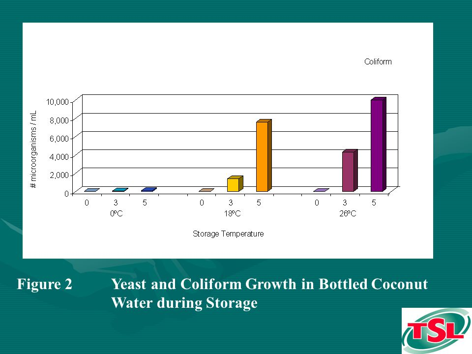 Figure 2Yeast and Coliform Growth in Bottled Coconut Water during Storage