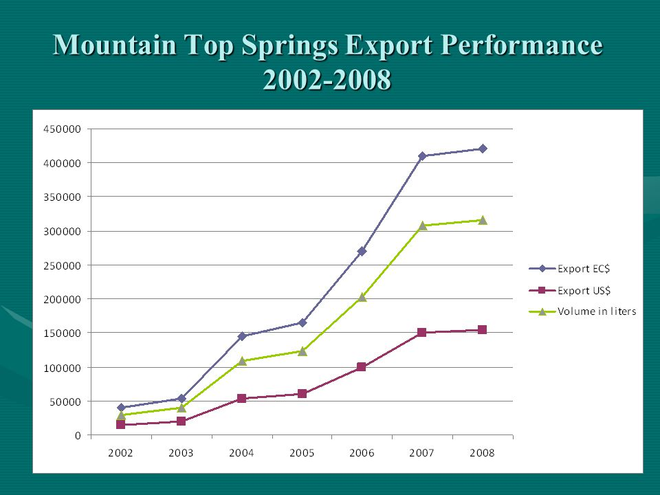 Mountain Top Springs Export Performance 2002-2008