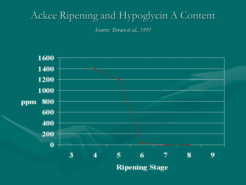 Ackee Ripening and Hypoglycin A Content Source: Brown et al., 1991
