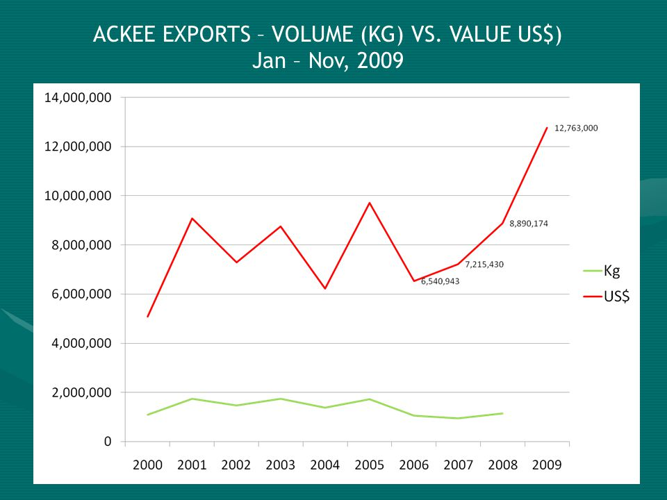 ACKEE EXPORTS – VOLUME (KG) VS. VALUE US$) Jan – Nov, 2009