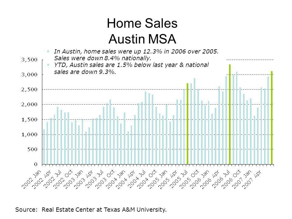 Home Sales Austin MSA In Austin, home sales were up 12.3% in 2006 over 2005.