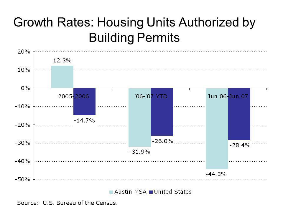 Growth Rates: Housing Units Authorized by Building Permits Source: U.S. Bureau of the Census.