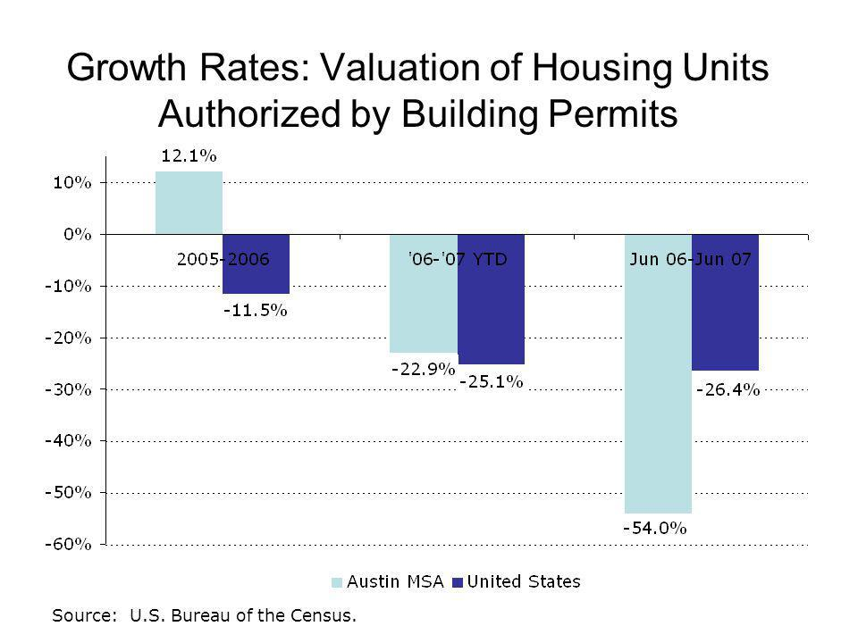 Growth Rates: Valuation of Housing Units Authorized by Building Permits Source: U.S.