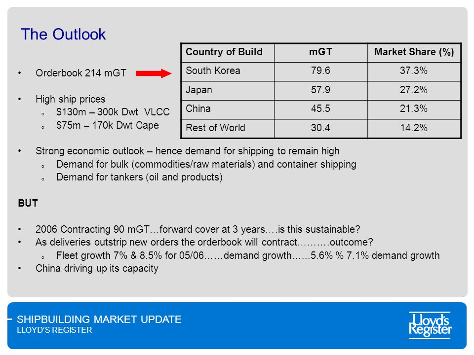 SHIPBUILDING MARKET UPDATE LLOYDS REGISTER The Outlook Orderbook 214 mGT High ship prices o $130m – 300k Dwt VLCC o $75m – 170k Dwt Cape Strong economic outlook – hence demand for shipping to remain high o Demand for bulk (commodities/raw materials) and container shipping o Demand for tankers (oil and products) BUT 2006 Contracting 90 mGT…forward cover at 3 years….is this sustainable.