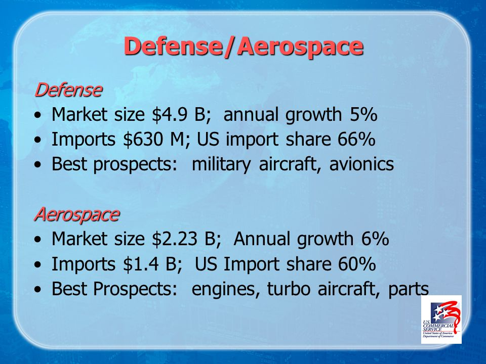 Defense/Aerospace Defense Market size $4.9 B; annual growth 5% Imports $630 M; US import share 66% Best prospects: military aircraft, avionicsAerospace Market size $2.23 B; Annual growth 6% Imports $1.4 B; US Import share 60% Best Prospects: engines, turbo aircraft, parts