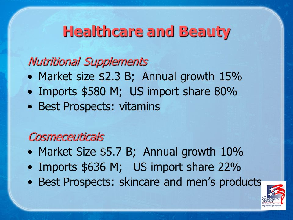 Healthcare and Beauty Nutritional Supplements Market size $2.3 B; Annual growth 15% Imports $580 M; US import share 80% Best Prospects: vitaminsCosmeceuticals Market Size $5.7 B; Annual growth 10% Imports $636 M; US import share 22% Best Prospects: skincare and mens products