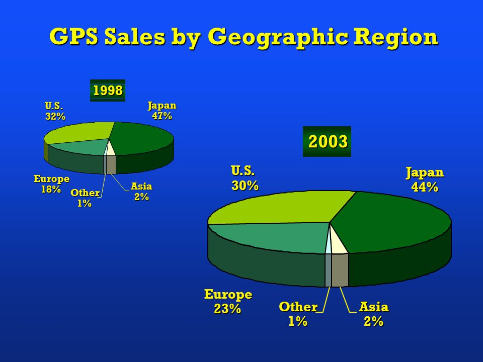 Worldwide Annual GPS Hardware Sales To Exceed $12 Billion in 2002 $ Billions (Projected)