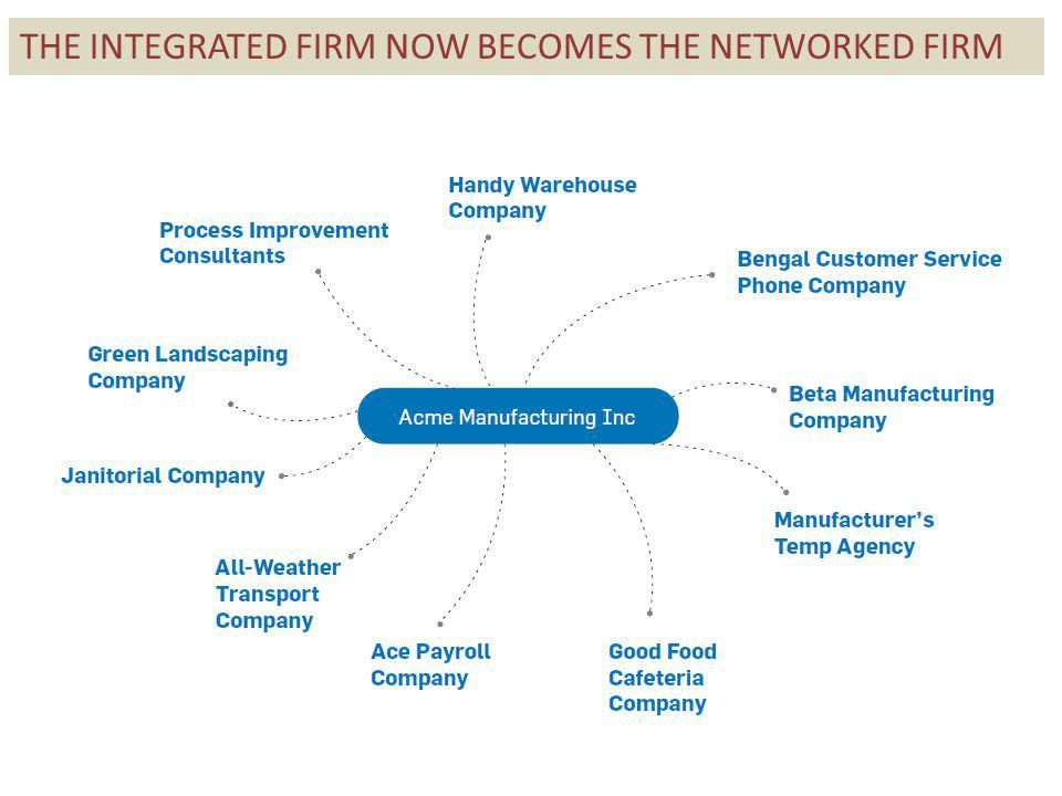 THE INTEGRATED FIRM NOW BECOMES THE NETWORKED FIRM