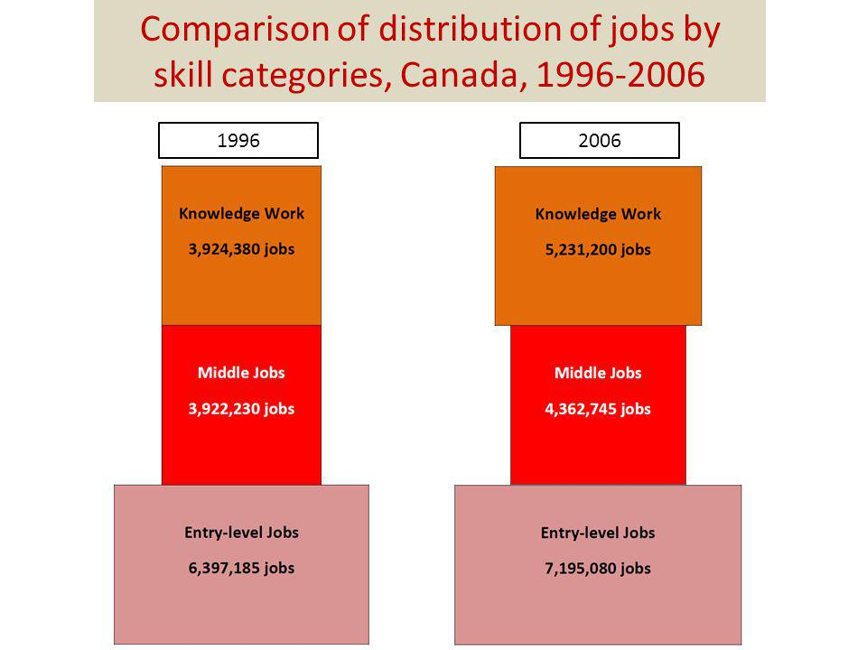 Comparison of distribution of jobs by skill categories, Canada, 1996-2006 19962006