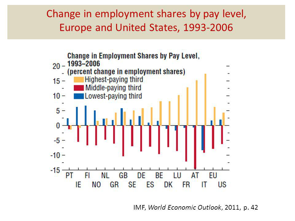 Change in employment shares by pay level, Europe and United States, 1993-2006 IMF, World Economic Outlook, 2011, p.