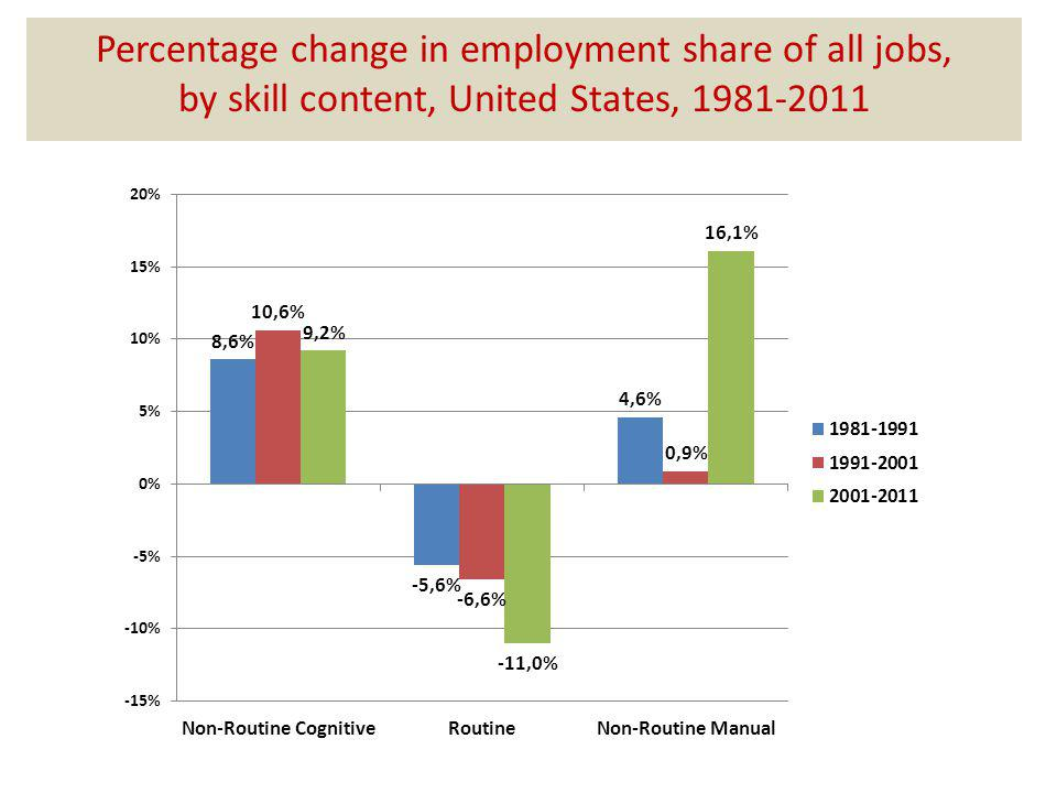 Percentage change in employment share of all jobs, by skill content, United States, 1981-2011