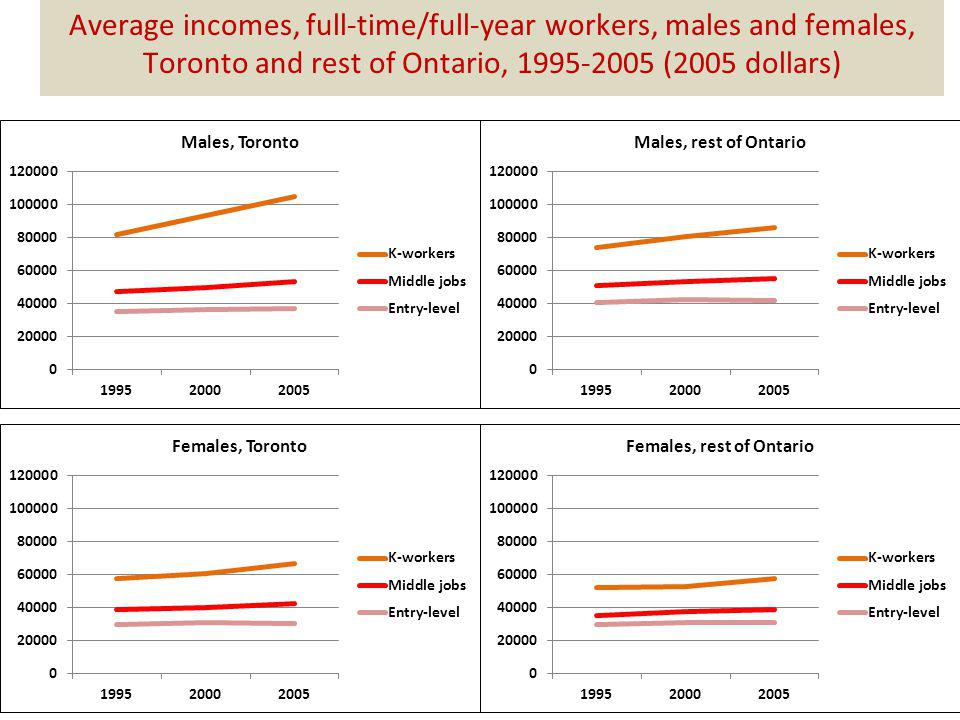 Average incomes, full-time/full-year workers, males and females, Toronto and rest of Ontario, 1995-2005 (2005 dollars)