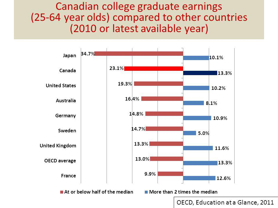 Canadian college graduate earnings (25-64 year olds) compared to other countries (2010 or latest available year) OECD, Education at a Glance, 2011