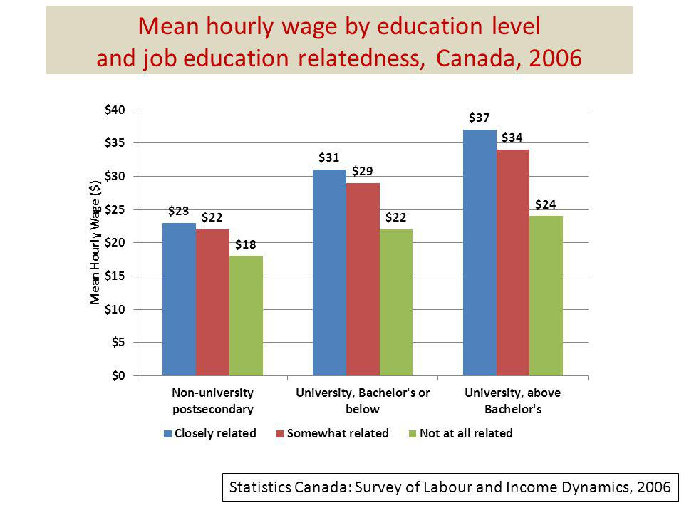 Mean hourly wage by education level and job education relatedness, Canada, 2006 Statistics Canada: Survey of Labour and Income Dynamics, 2006