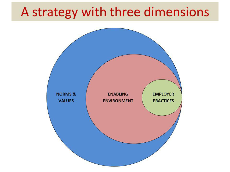 A strategy with three dimensions