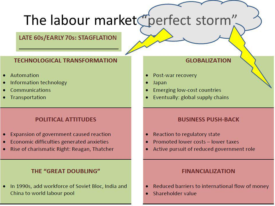 The labour market perfect storm LATE 60s/EARLY 70s: STAGFLATION _____________________________