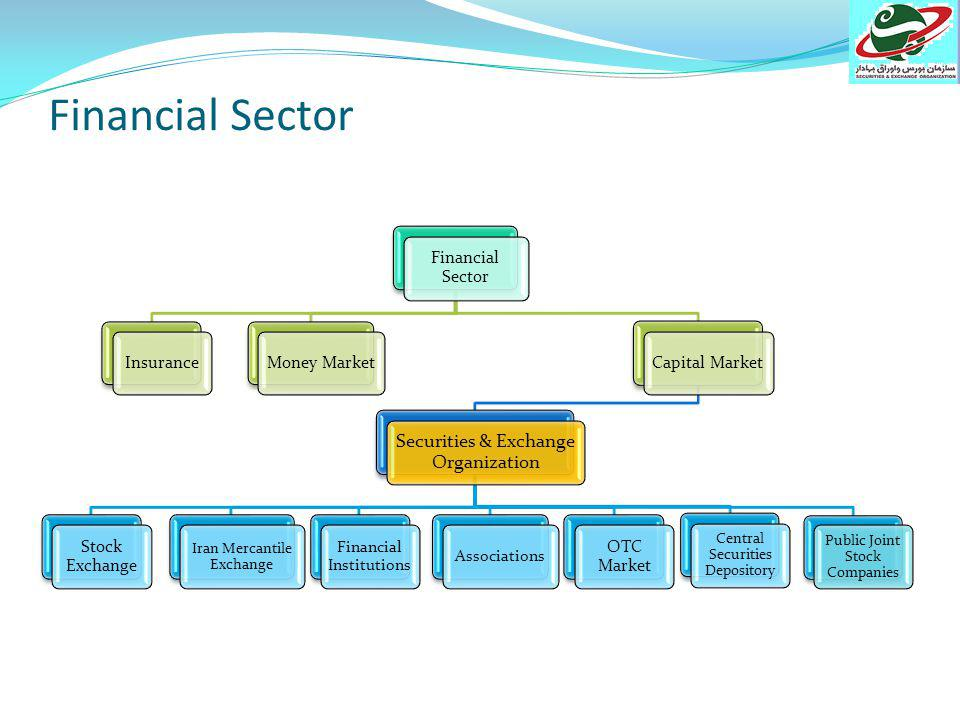 Iran Economic Sectors Financial Sector Real Sector Foreign Sector