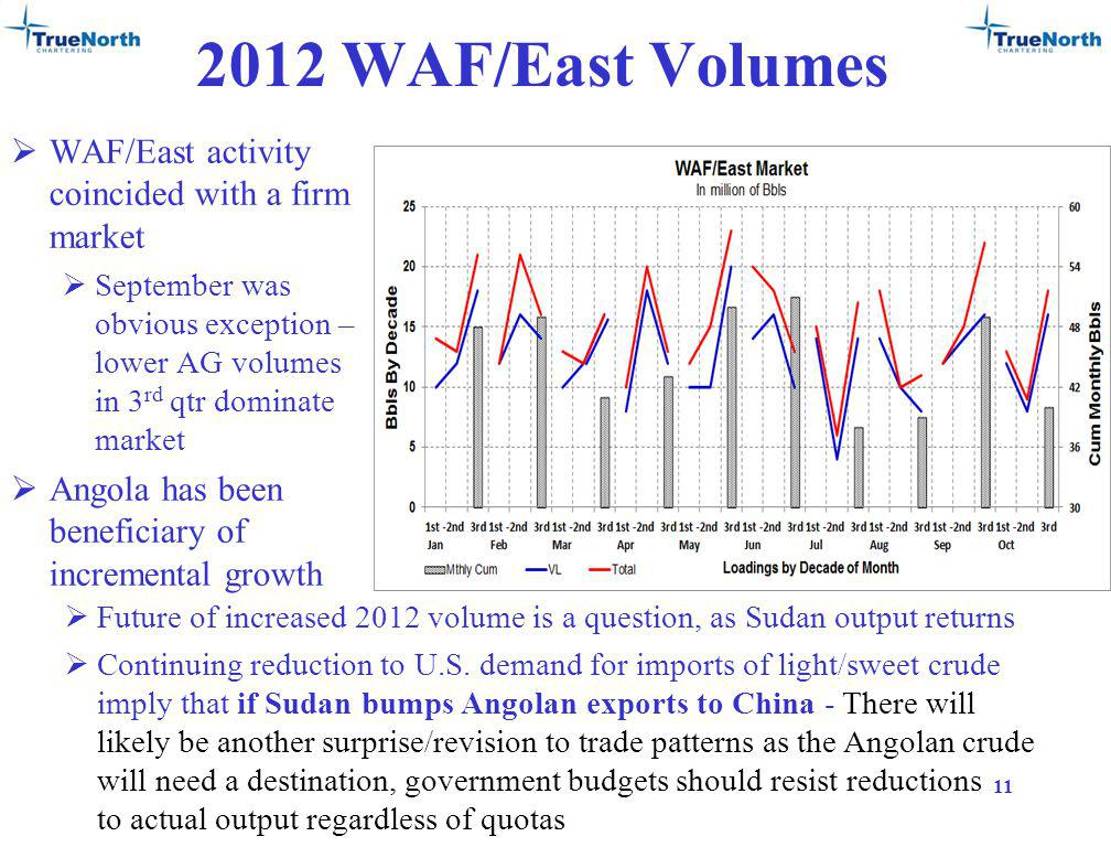 2012 WAF/East Volumes WAF/East activity coincided with a firm market September was obvious exception – lower AG volumes in 3 rd qtr dominate market Angola has been beneficiary of incremental growth 11 Future of increased 2012 volume is a question, as Sudan output returns Continuing reduction to U.S.