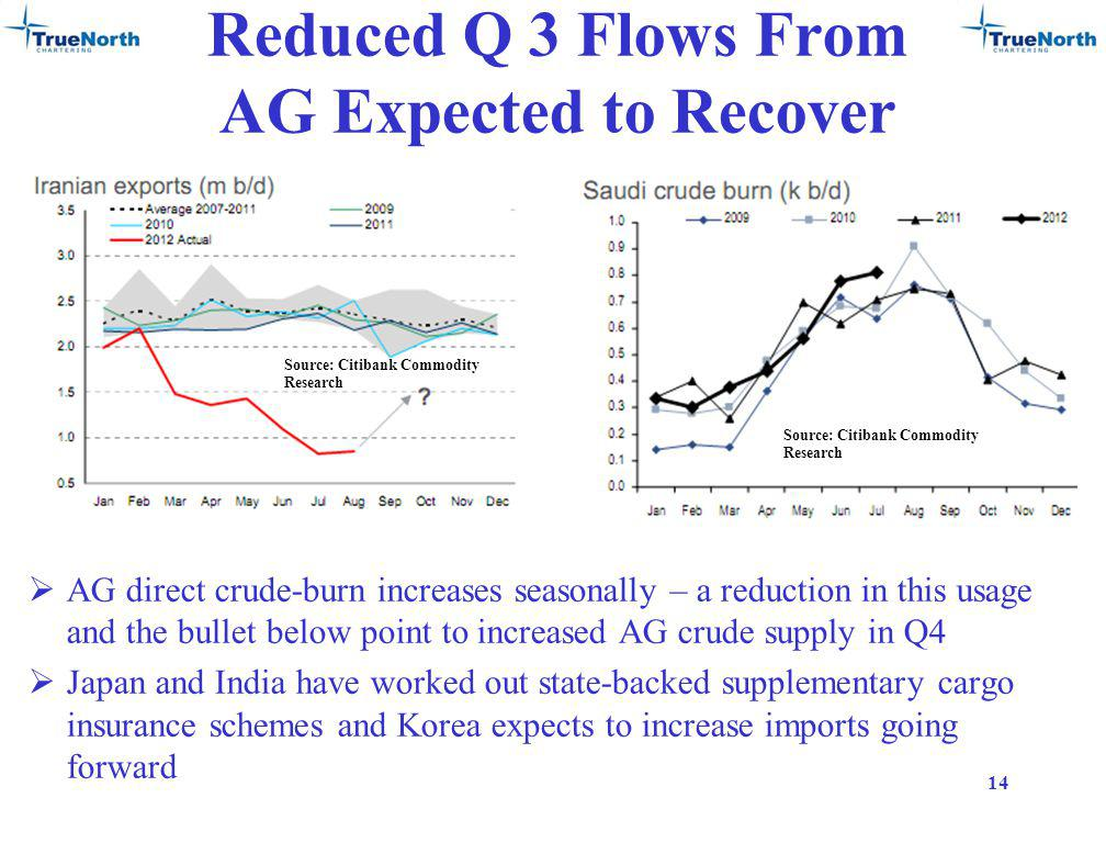 Reduced Q 3 Flows From AG Expected to Recover AG direct crude-burn increases seasonally – a reduction in this usage and the bullet below point to increased AG crude supply in Q4 Japan and India have worked out state-backed supplementary cargo insurance schemes and Korea expects to increase imports going forward 14 Source: Citibank Commodity Research
