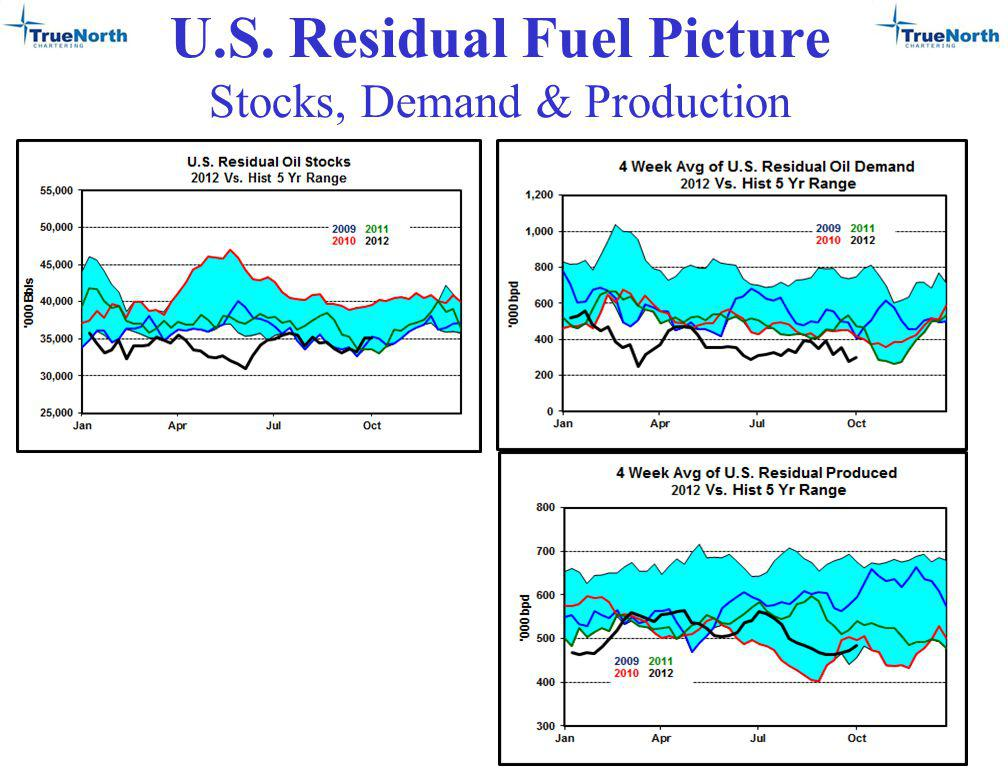 U.S. Residual Fuel Picture Stocks, Demand & Production 23