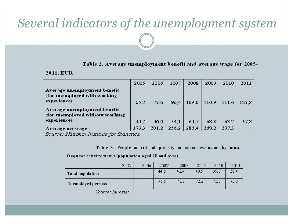Several indicators of the unemployment system
