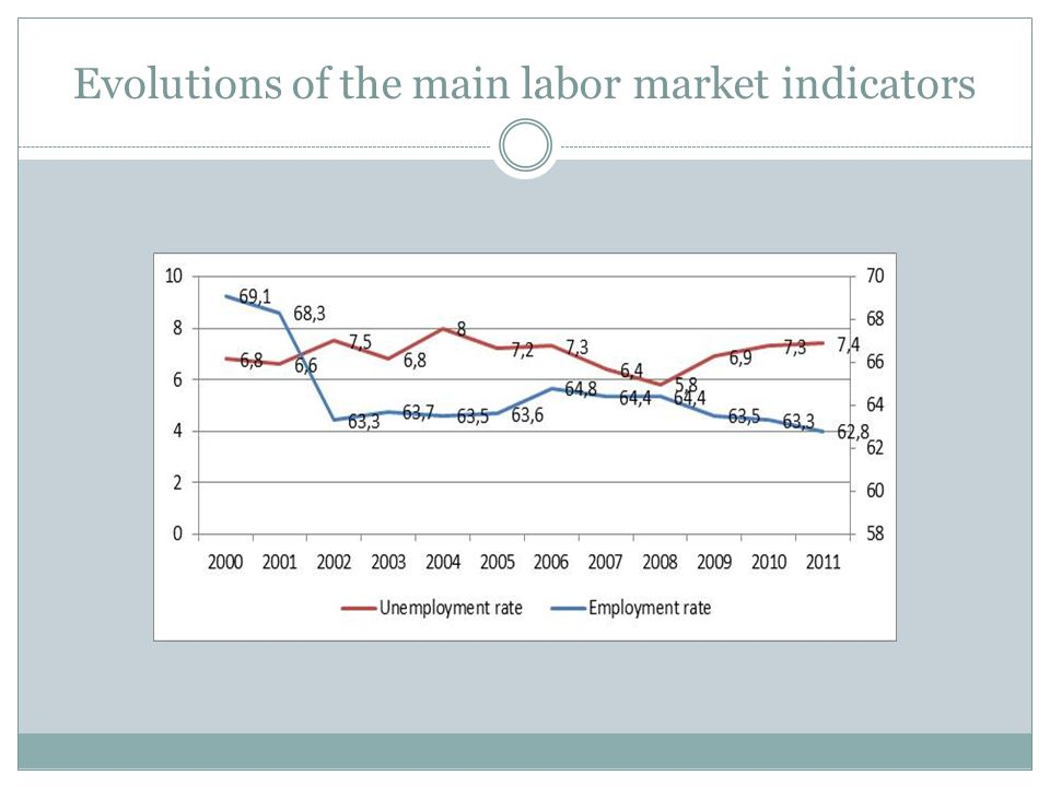 Evolutions of the main labor market indicators