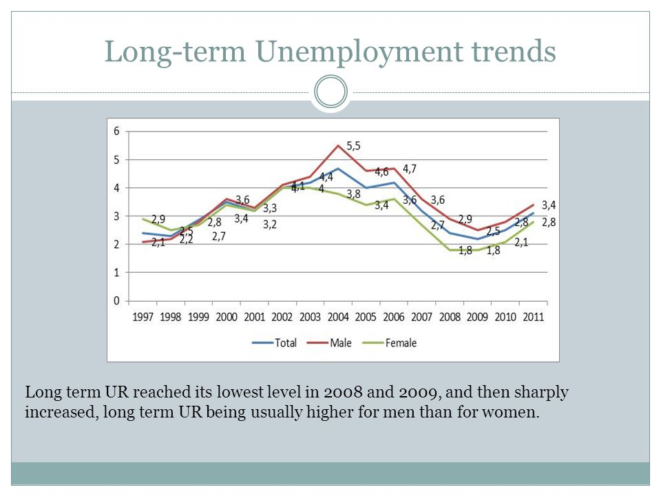 Long-term Unemployment trends Long term UR reached its lowest level in 2008 and 2009, and then sharply increased, long term UR being usually higher for men than for women.
