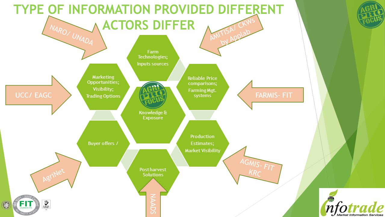 TYPE OF INFORMATION PROVIDED DIFFERENT ACTORS DIFFER Knowledge & Exposure Farm Technologies; Inputs sources Reliable Price comparisons; Farming Mgt.