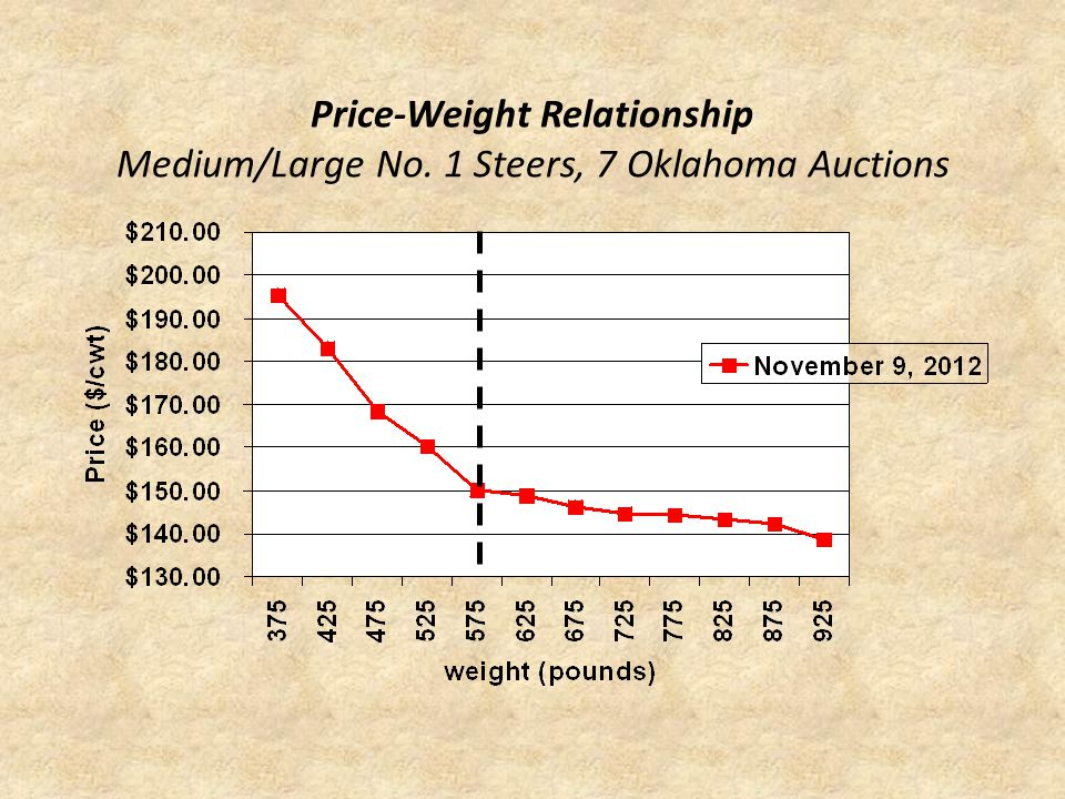Price-Weight Relationship Medium/Large No. 1 Steers, 7 Oklahoma Auctions