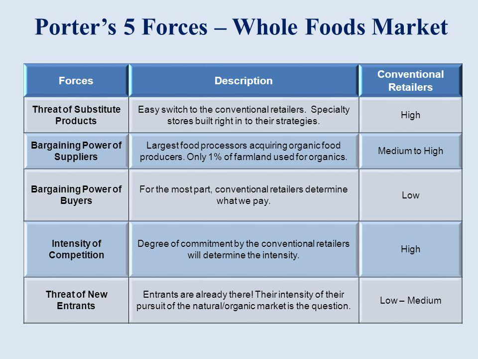 porters five forces food retail