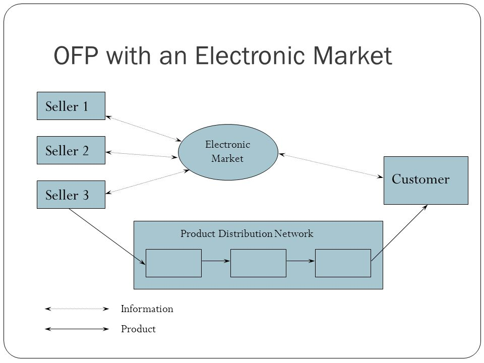 OFP with an Electronic Market Seller 1 Customer Seller 2 Seller 3 Product Distribution Network Information Product Electronic Market