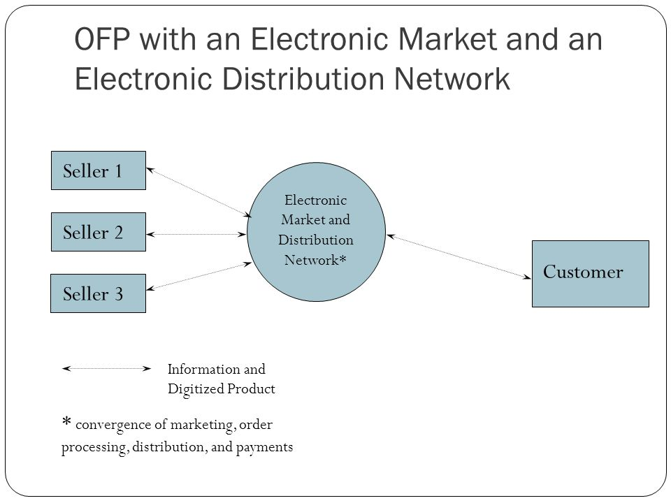 OFP with an Electronic Market and an Electronic Distribution Network Seller 1 Customer Seller 2 Seller 3 Information and Digitized Product * convergence of marketing, order processing, distribution, and payments Electronic Market and Distribution Network*