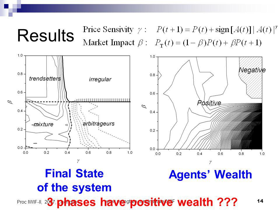 www.swingtum.com/institute/IWIF14 Proc IWIF-II, 2007, Chengdu Positive Negative Results Final State of the system Agents Wealth 3 phases have positive wealth