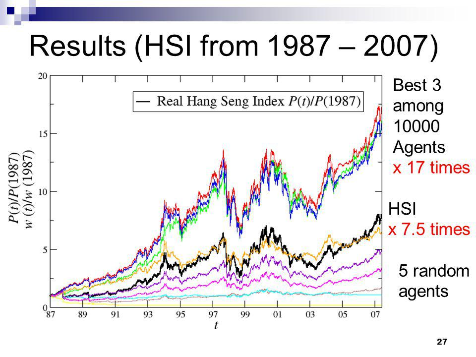 www.swingtum.com/institute/IWIF27 Proc IWIF-II, 2007, Chengdu Results (HSI from 1987 – 2007) HSI x 7.5 times Best 3 among 10000 Agents x 17 times 5 random agents