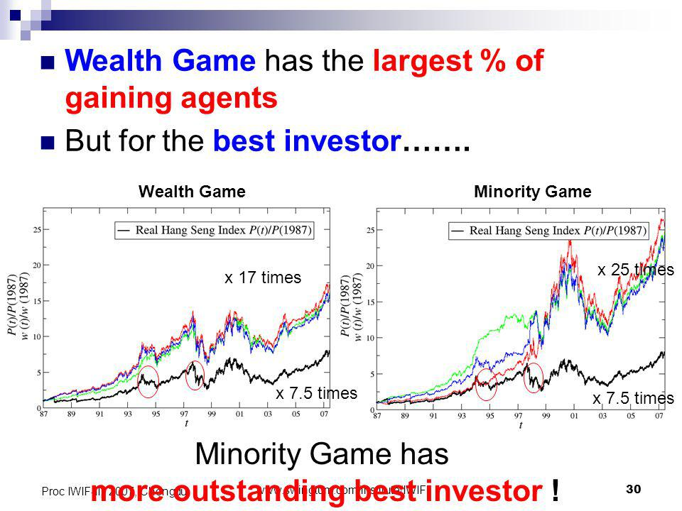 www.swingtum.com/institute/IWIF30 Proc IWIF-II, 2007, Chengdu Wealth Game has the largest % of gaining agents But for the best investor…….