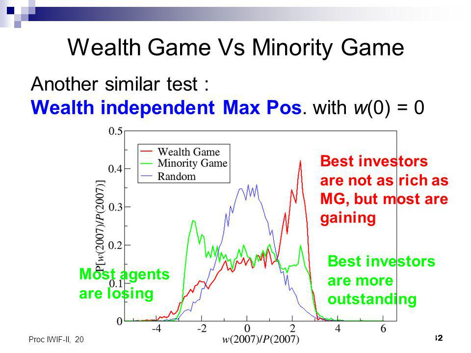 www.swingtum.com/institute/IWIF32 Proc IWIF-II, 2007, Chengdu Wealth Game Vs Minority Game Another similar test : Wealth independent Max Pos.