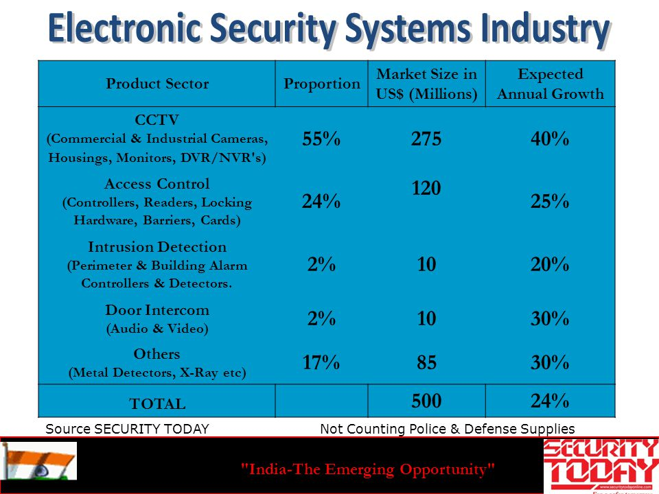 India-The Emerging Opportunity Not Counting Police & Defense Supplies Product SectorProportion Market Size in US$ (Millions) Expected Annual Growth CCTV (Commercial & Industrial Cameras, Housings, Monitors, DVR/NVR s) 55%27540% Access Control (Controllers, Readers, Locking Hardware, Barriers, Cards) 24% 120 25% Intrusion Detection (Perimeter & Building Alarm Controllers & Detectors.
