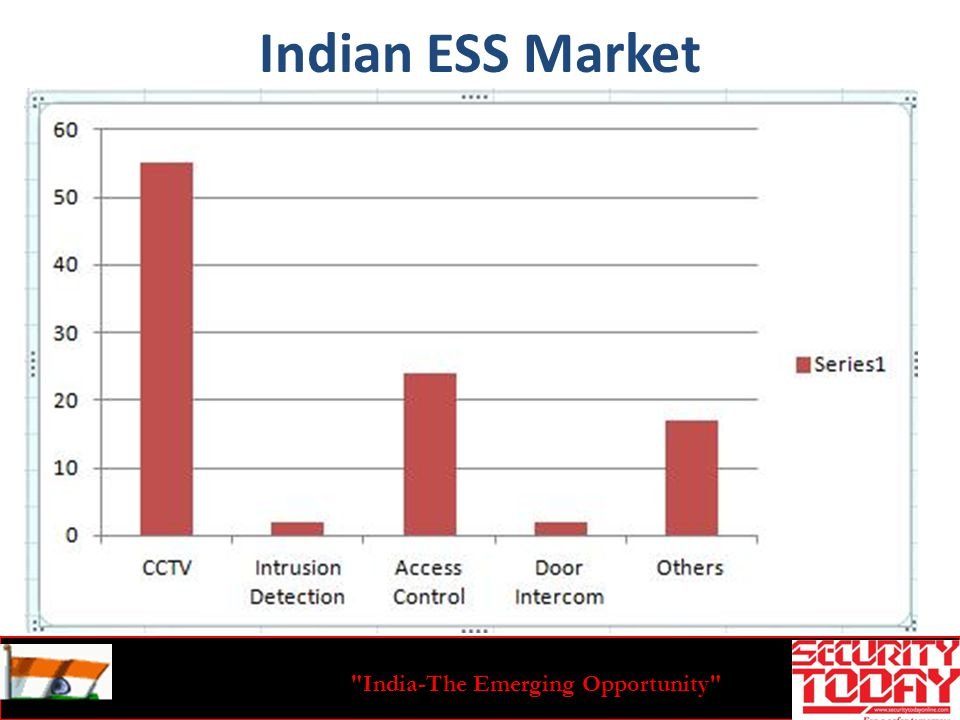 India-The Emerging Opportunity Indian ESS Market