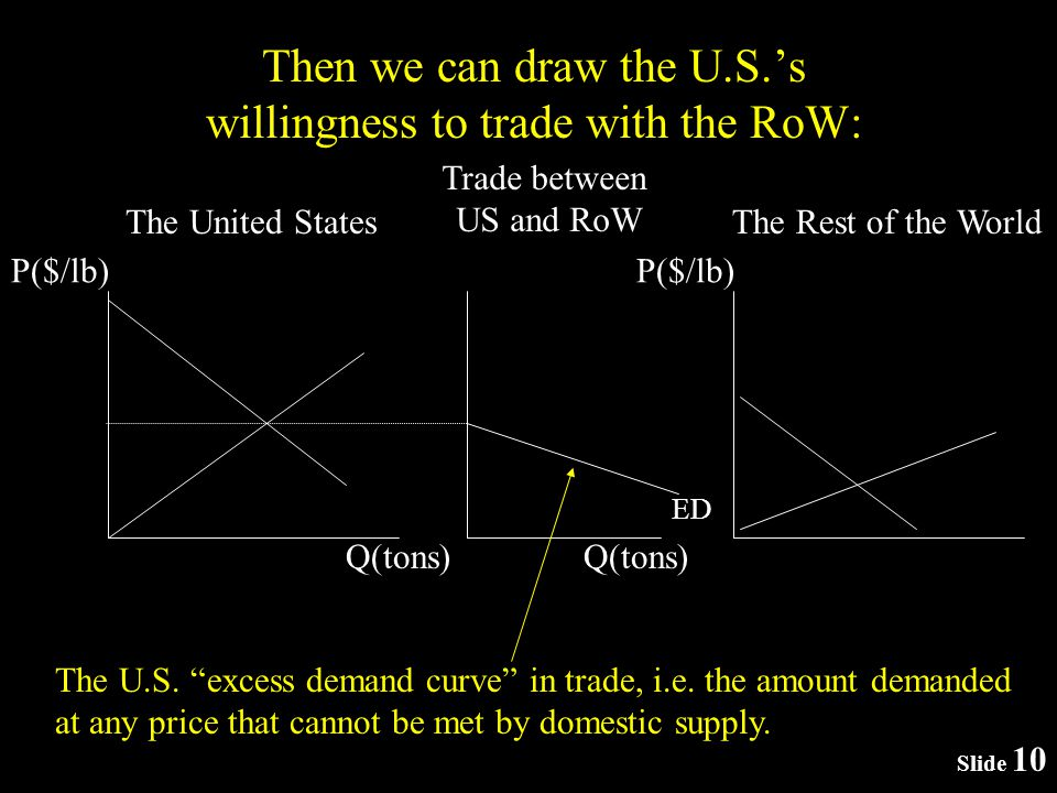 Then we can draw the U.S.s willingness to trade with the RoW: P($/lb) The United States P($/lb) The Rest of the World Q(tons) Trade between US and RoW Q(tons) The U.S.
