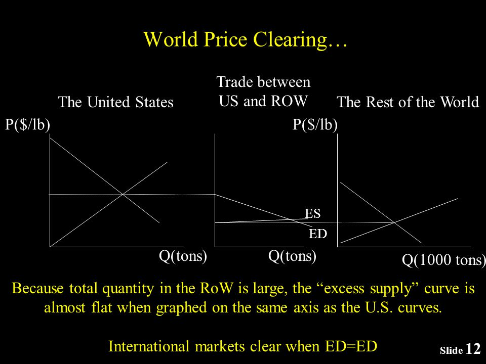 World Price Clearing… P($/lb) The United States P($/lb) The Rest of the World Q(tons) Trade between US and ROW Q(tons) Because total quantity in the RoW is large, the excess supply curve is almost flat when graphed on the same axis as the U.S.