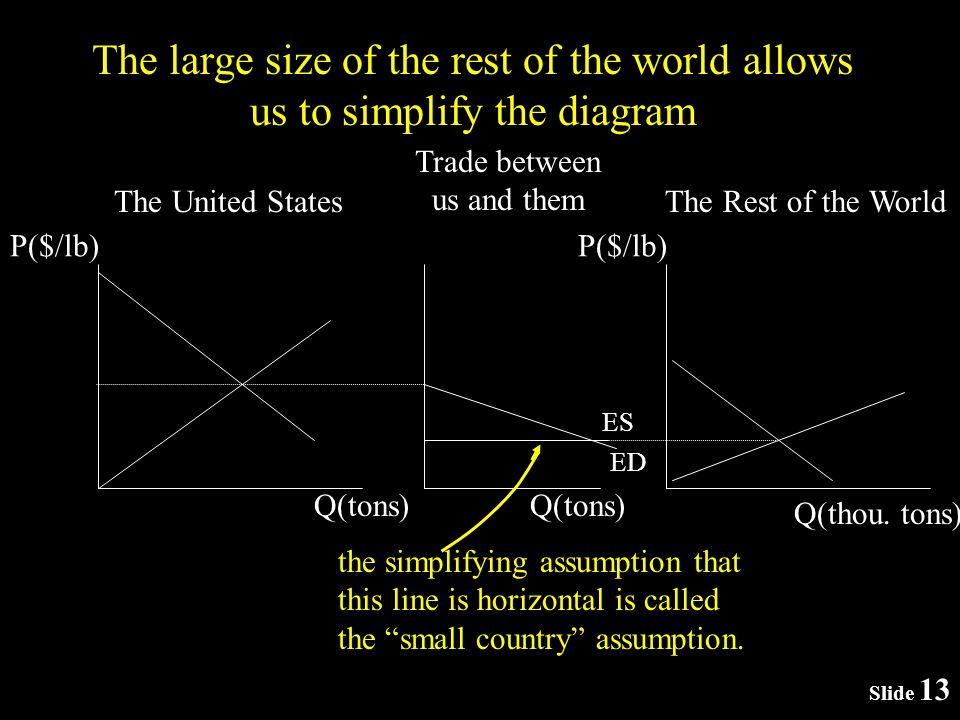 Slide 13 The large size of the rest of the world allows us to simplify the diagram P($/lb) The United States P($/lb) The Rest of the World Q(tons) Trade between us and them Q(tons) ES Q(thou.
