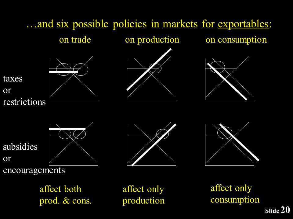 Slide 20 …and six possible policies in markets for exportables: taxes or restrictions subsidies or encouragements on tradeon productionon consumption affect both prod.