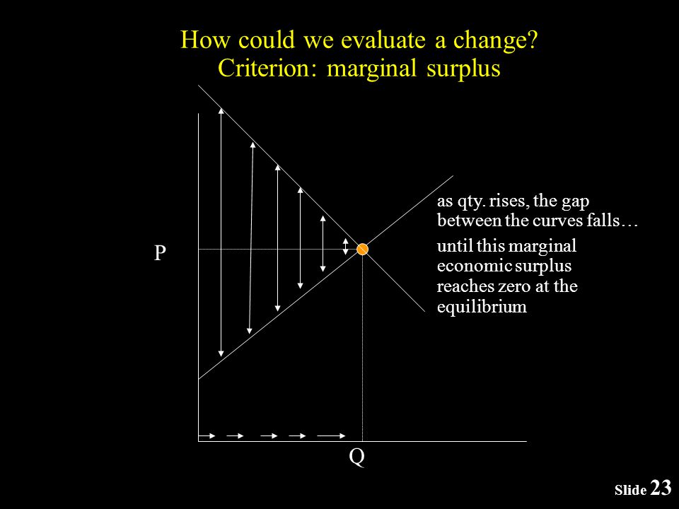 Q P as qty. rises, the gap between the curves falls… How could we evaluate a change.