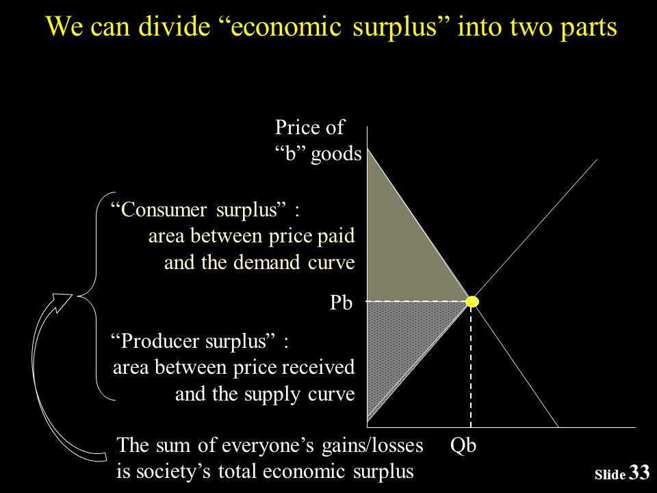 Slide 33 We can divide economic surplus into two parts Qb Price of b goods Pb Consumer surplus : area between price paid and the demand curve Producer surplus : area between price received and the supply curve The sum of everyones gains/losses is societys total economic surplus