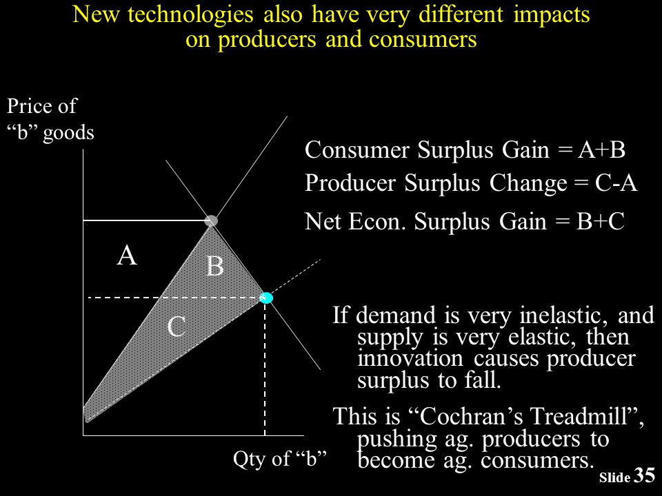 Slide 35 Price of b goods New technologies also have very different impacts on producers and consumers A B C Net Econ.
