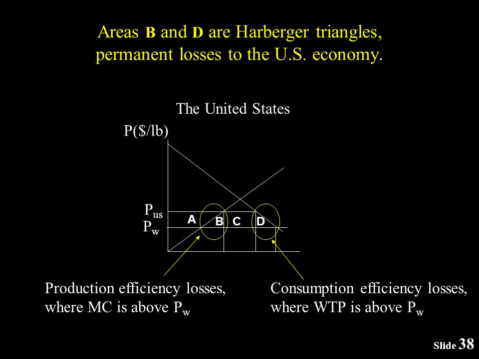 Slide 38 Areas B and D are Harberger triangles, permanent losses to the U.S.